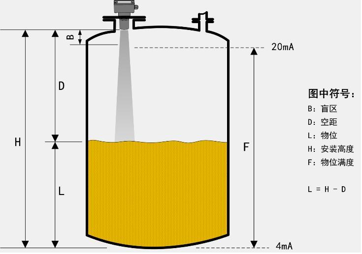 SHLF系类分体式标准型超声波液位计/物位计工作原理图