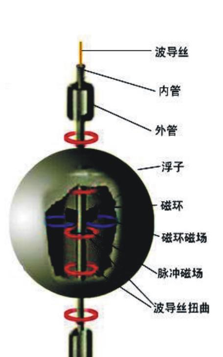 磁致伸缩液位计测量原理