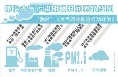 县级城市采购需求强劲增长推动国产大气监测仪器发展