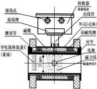 管道式电磁流量计精确度发生改变的处理方案
