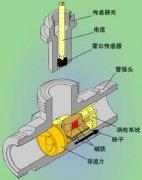 涡轮流量计产品工作原理及相关技术应用常识汇总