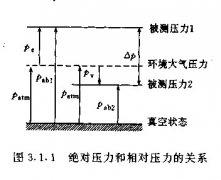 差压变送器和压力变送器的不同之处表现在哪里
