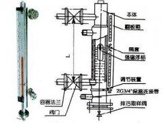 保温型磁翻板液位计的产品类型及相应的工作方式