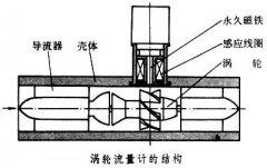 管道中周期性脉动流如何对涡轮流量计测量精度产生影响