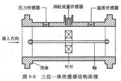 一体化传感器的工作原理及其测量技术在现代工业制造中的意义