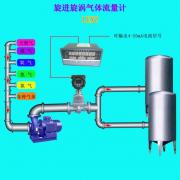 简析在锅炉送风流量测量中旋进旋涡流量计的实际应用