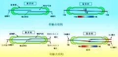 磁翻板液位计利用干簧管进行远传的原理及相关产品选择要点