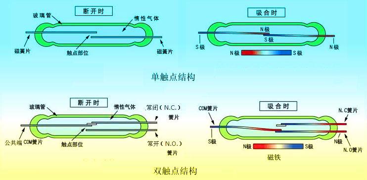 液位測量對于工業生產來說是一項極其重要的生產數據,大量的生產工藝都需要相應的液位數據的支持,磁翻板液位計是一種在液位測量量領域特別常見的儀表裝置,該產品既能實現就地顯示也可以通過遠傳裝置進行液位信號的輸,遠傳磁翻板液位計的遠傳變送器是利用干簧管來實現液位轉換的。干簧管(Reed Switch)也稱舌簧管或磁簧開關,是一種磁敏的特殊開關,是干簧繼電器和接近開關的主要部件。它通常有兩個軟磁性材料做成的、無磁時斷開的金屬簧片觸點,有的還有第三個作為常閉觸點的簧片。這些簧片觸點被封裝在充有惰性氣體(如氮、氦等)