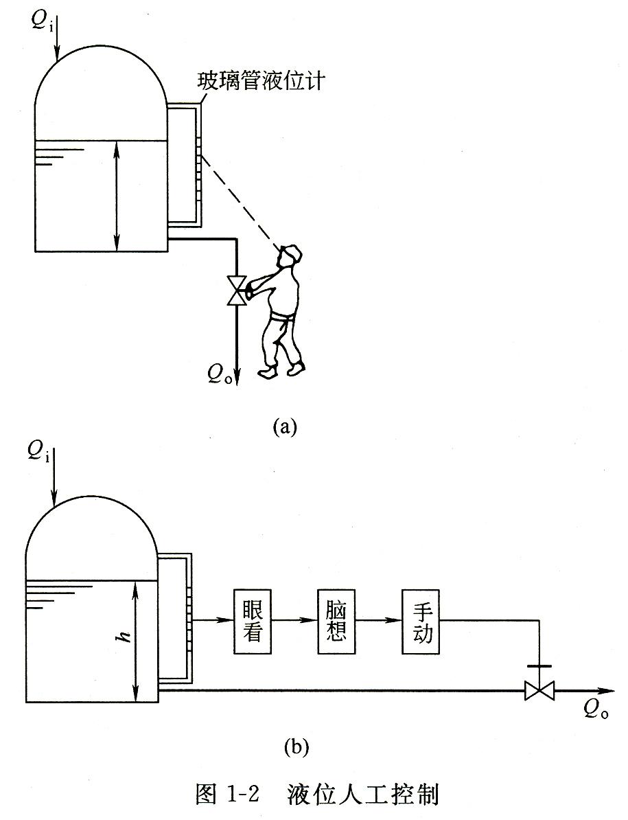 它能完成自动控制贮槽中液位