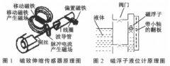磁致伸缩液位传感器和磁翻板液位计相结合解决液位测量难题