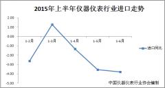 中国2015上半年仪器仪表行业进出口数据出炉