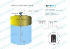 浅析浮球液位计结构组成特点及主要适用范围