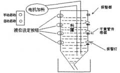 工业生产中利用PLC系统对料灌过程液位控制的方案概况
