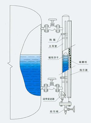 磁浮子液位计工作原理图