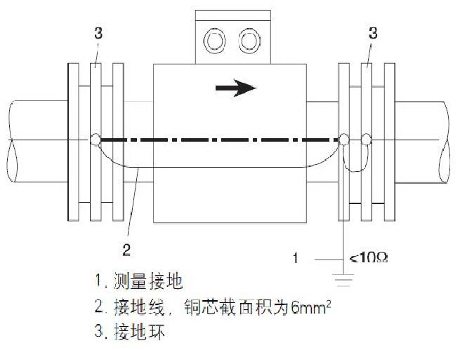 详解电磁流量计现场检修的正确步骤及注意要领