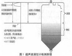 超声波液位计与雷达液位计在设计选型方面以及应用上的区别