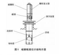 磁翻板液位计在硫酸生产中的应用案例分析
