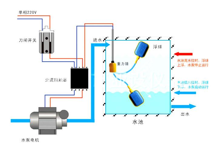 手动自动浮球控制电路图