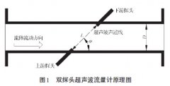 超声波流量计在测量过程中的弯管误差分析以及修正研究