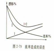 椭圆齿轮流量计等容积式流量计产生误差的情况分析