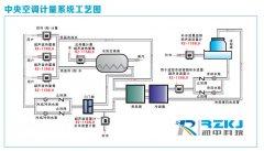 中央空调使用超声波冷热量表测量应用分析