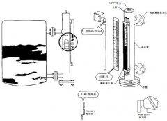 如何有效避免磁翻板液位计安装与使用不当的情况产生及巧妙处理方法