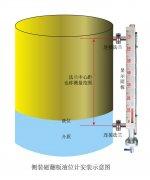 浅析磁翻板液位计可视距离与中心距的区别