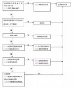 液位仪表、流量仪表等自动化仪表故障时标准处理流程(附图)