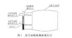 磁翻板液位计用于密封真空油箱液位测量中显示异常案例分析