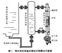 对于处于负压工作状态下磁翻板液位计故障案例分析