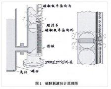 对磁翻板液位计磁开关磁化干扰与误动作的案例分析
