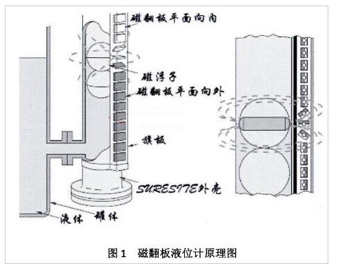 磁翻板液位计原理