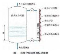 磁翻板液位计配套于渣油加氢热高压分离器的故障案例分析