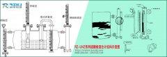 磁翻板液位计的常规分类及基本结构形式