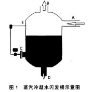 密闭容器中使用单法兰液位变送器测量液位的技术分析