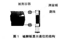 生产机组中采用磁翻板液位计进行采暖集水箱液位自动控制案例分析