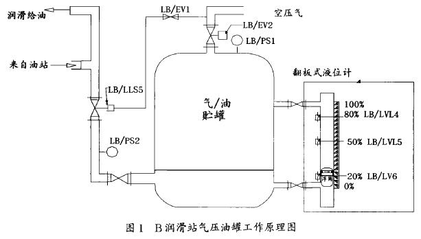 一、 气压贮油罐系统概况和工作原理 润滑系统出现故障时,压缩空气将贮备的稀油压出,维持向润滑对象供油,轧线相关设备按规定顺序完成工作,直至停止运行。该系统主要由压力贮罐、空压气压力控制装置(压力变送器LB/PS1、进气控制阀LB/EV2、增压缸等)、贮罐油位检测装置(磁翻板液位计,干簧管式接近开关LB/LVL4、LB/LVL5、LB/I vI 6)、进 }油控制阀LB/EV1、供油管压力变送器LB/PS1、真空脱水器、泄压安全阀等组成(见图1)。  图l B润滑站气压油罐工作原理图 1.2 主要功能 B