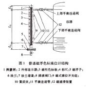 真空保温技术在RZ-UHZ磁翻板液位计上的应用案例分析