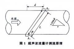 超声波流量计在发电机组内冷却系统管路流量测量中的应用分析