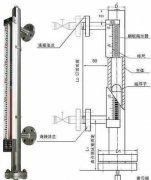 浅析磁翻板液位计仪表产品的检定及校准方法