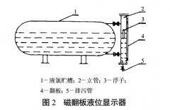 磁翻板液位计在液氯生产中的使用案例分析探讨