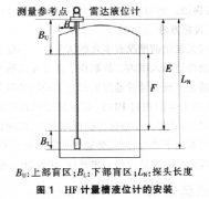 一氟二氯乙烷装置液位计改造案例分析