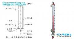 解决磁翻板液位计在PVC生产中自聚卡死现象的方案分析