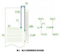 磁翻板液位计与玻璃管液位计性能及经济效益比较