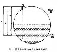 液氨储罐应用磁翻板液位计等三种测量仪表的性能比较