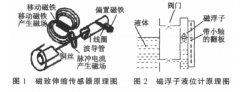磁致伸缩液位计+磁翻板液位计一体化强酸碱液位测量仪的研究