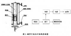 简述原油分离器磁翻板液位计的现场校准
