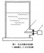 工业硝酸铵溶液贮罐液位测量中对于液位计的选型分析(上)