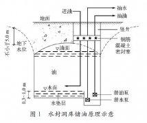 简述地下水封石洞油库洞罐液位仪表的选型设计