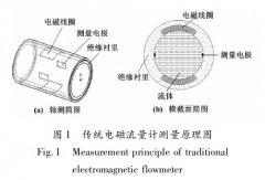 未来电磁流量计测量技术的发展方向及趋势
